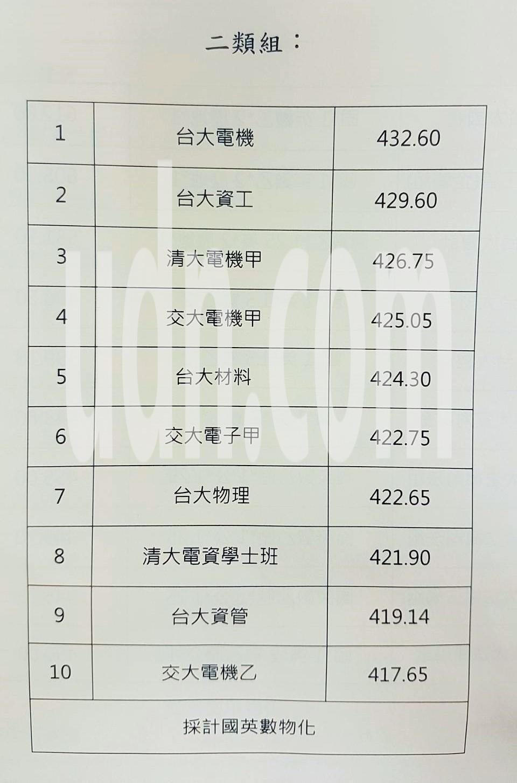 107年度大學指考第二類組前十熱門校系。記者吳佩旻/翻攝