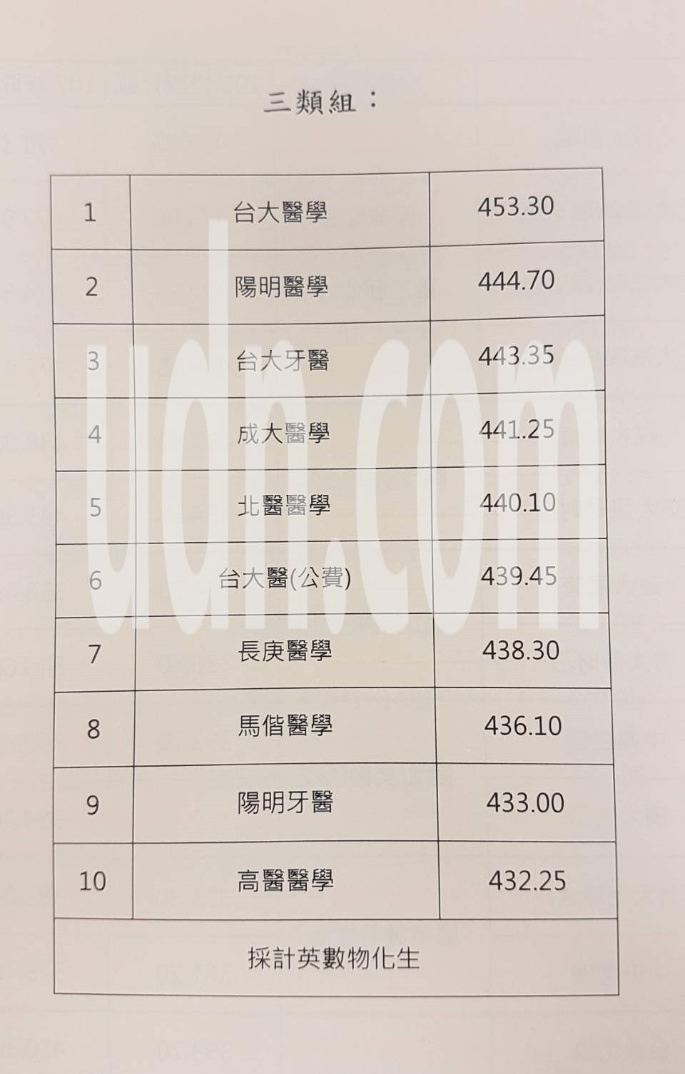 107年度大學指考第三類組前十熱門校系。記者吳佩旻/翻攝