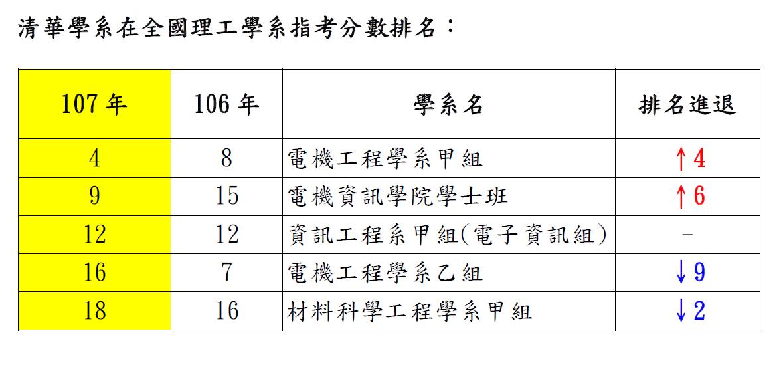 清大電機甲及電資學士班今年指考分發分數躍進二類組前十名。圖/清大提供