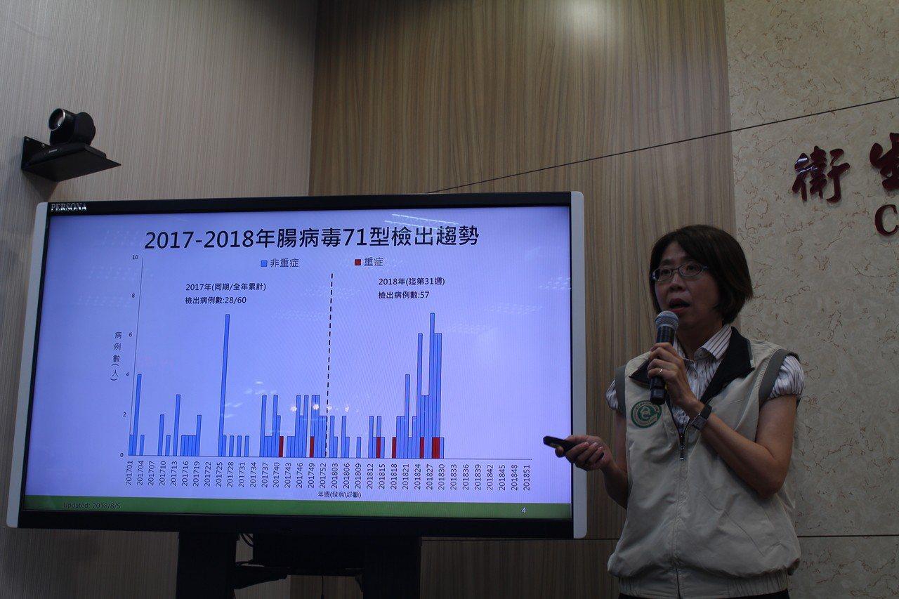 今年已出現57例腸病毒71型散發個案,顯示社區中持續有腸病毒71型活動。記者陳婕...