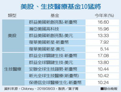 美股、生技醫療基金10猛將資料來源:CMoney 製表/葉子菁