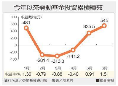 今年以來勞動基金投資累積績效。 聯合晚報提供