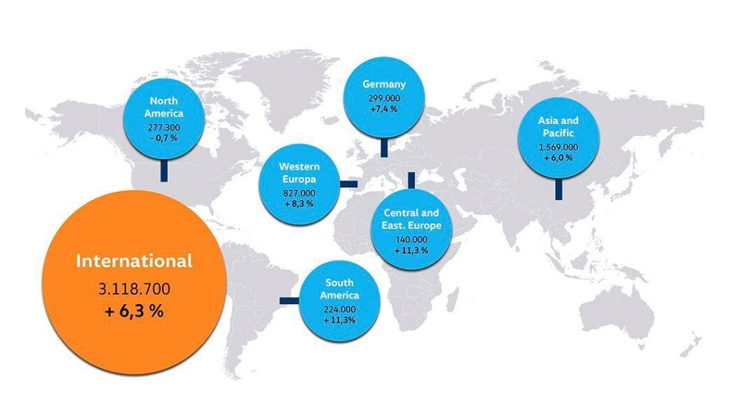 歐洲市場銷量仍佔Volkswagen的最大宗。 摘自Volkswagen