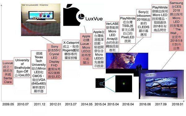 圖1 : Micro LED發展歷程。(Source:拓墣產業研究院,2018/...