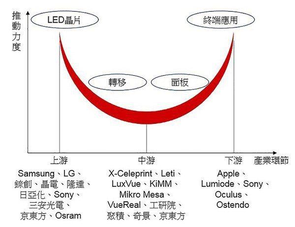 圖2 : Micro LED產業鏈分析。(Source:拓墣產業研究院,2018...