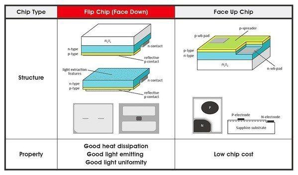 圖3 : Flip chip與Face up chip差異(source:聚積科...