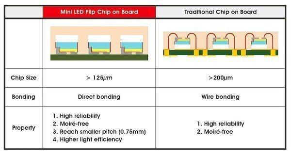 圖4 : Mini LED與COB差異(source:聚積科技)