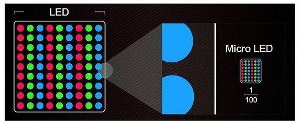 圖2 : 透過半導體技術,將LED進行微縮。(source: Mac Rumor...