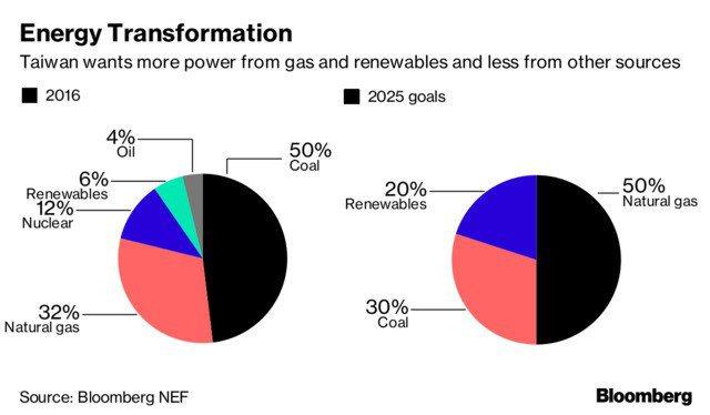 台灣希望未來有更多電力來自天然氣與再生能源。(資料來源:彭博資訊)