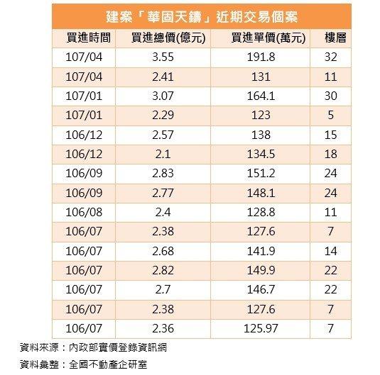 資料來源:內政部實價登錄資訊網