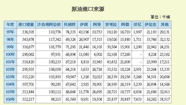 過去10年台灣進口原油來源國。經濟部能源局網站