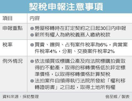 契稅申報注意事項 圖/經濟日報提供