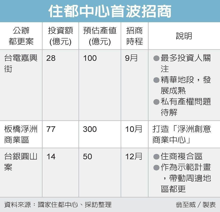 住都中心首波招商 圖/經濟日報提供
