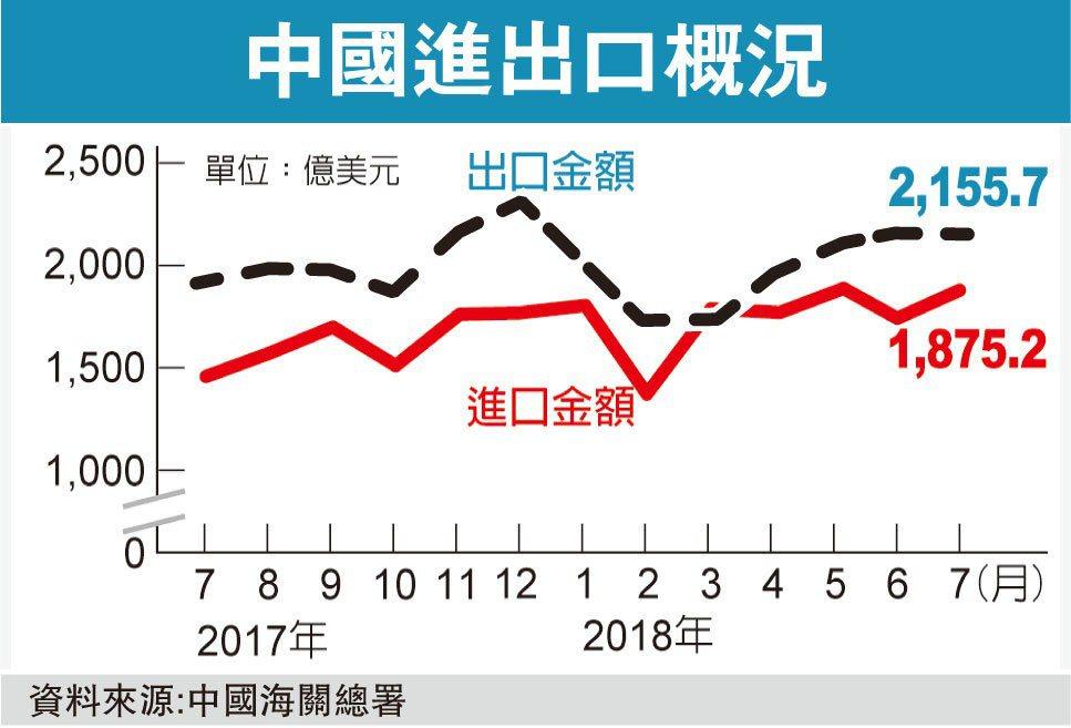 貿戰開打,陸7月進出口卻意外回升。