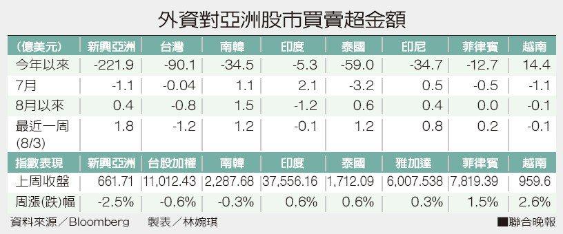 外資對亞洲股市買賣超金額。資料來源/Bloomberg 製表/林婉琪
