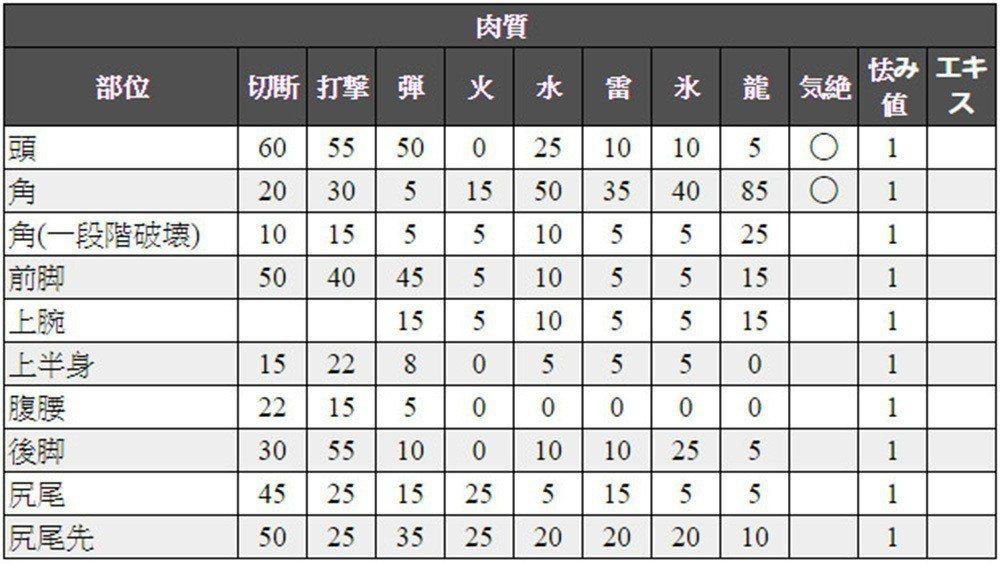 貝希摩斯的肉質表。圖/截自kuroyonhon