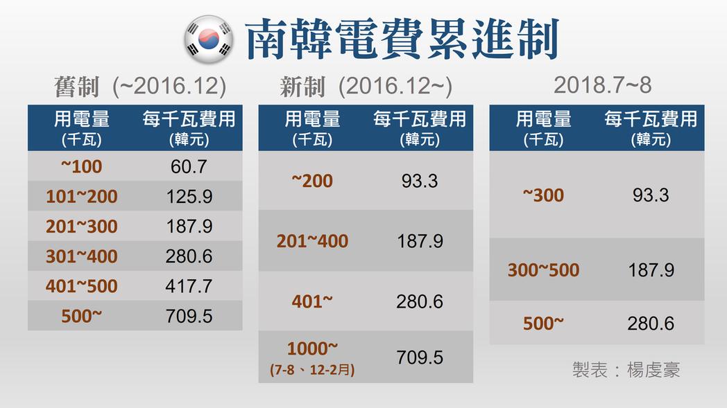 韓國電力公社則回應,自2016年將累進制的階層區分,從6級調整至3級後,事實上,...