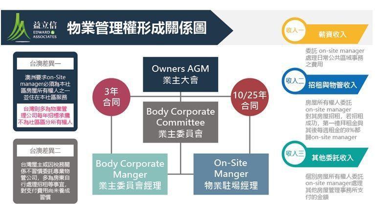 物業管理權形成關係圖。 益立信海外房產集團/提供