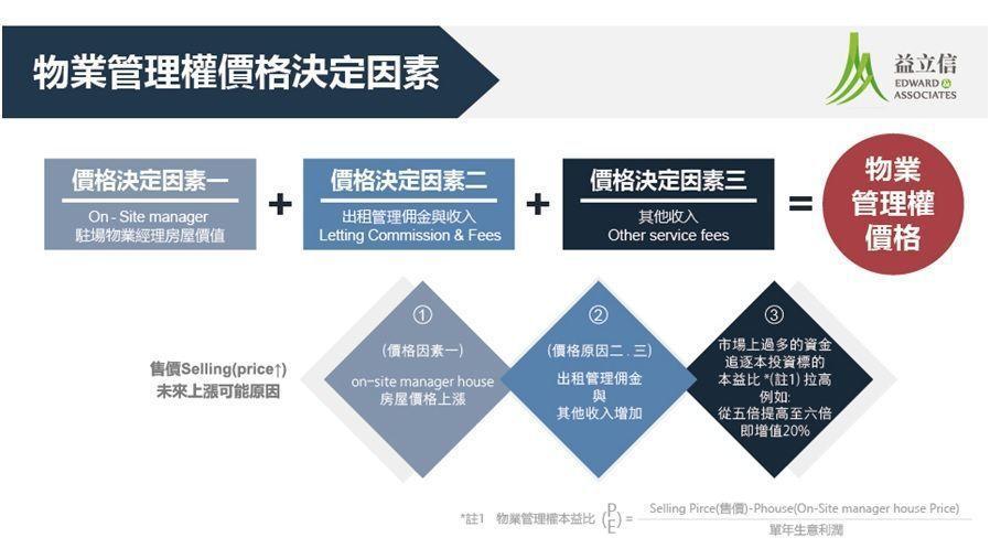 物業管理權價格決定因素。
