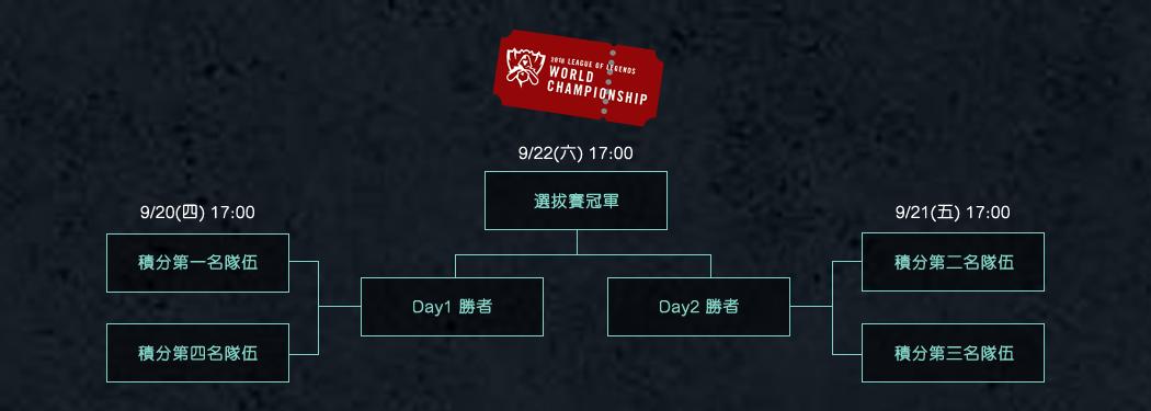 2018《英雄聯盟》LMS 區域選拔賽賽程。圖/Garena提供