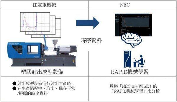 圖2 : 住友重機械工業和NEC共同開發出塑膠射出成型設備的故障前預測(sour...