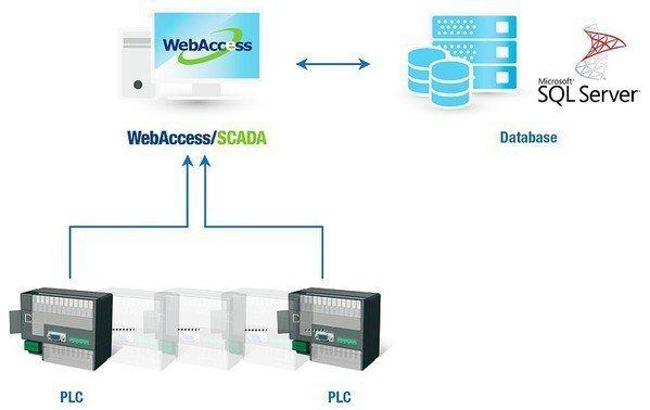 圖1 : 研華推出遠端監控軟體WebAccess,為基於瀏覽器監控暨資料採集(S...