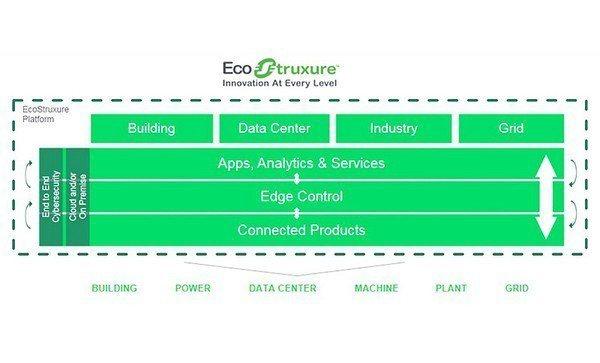 圖5 : EcoStruxure是一套連網工具組,協助客戶即時回應無數物聯網來源...
