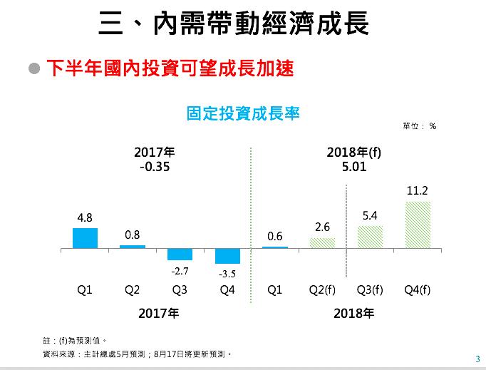 下半年投資預測 圖片來源:行政院