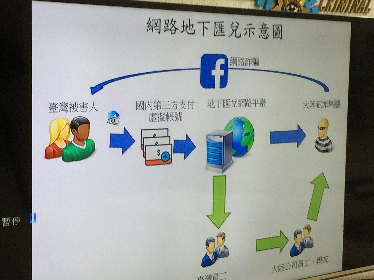 刑事局以圖示解說非法地下匯兌手法。記者陳金松/攝影