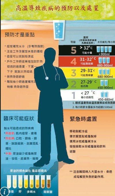 醫師巫慶仁提醒,有慢性病史的高齡患者應避免長時間在高溫環境下活動,身體不適要趕緊...