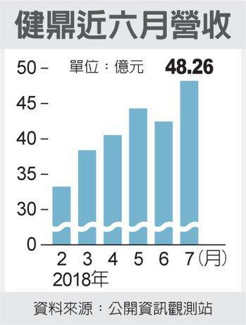 健鼎近六月營收 圖/經濟日報提供