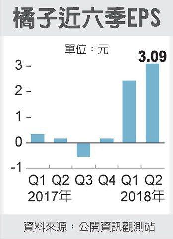 橘子近六季EPS 圖/經濟日報提供