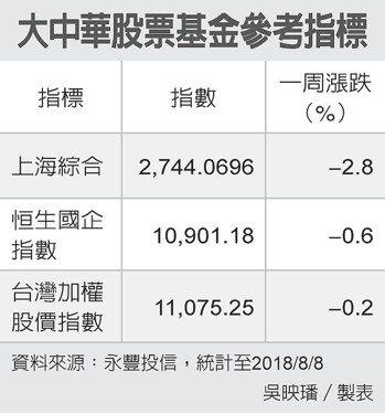大中華股票基金參考指標 圖/經濟日報提供