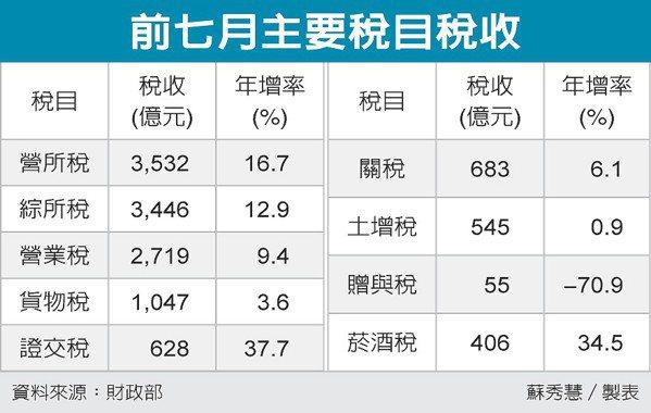 前七月主要稅目稅收 圖/經濟日報提供