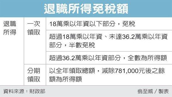 退職所得免稅額 圖/經濟日報提供