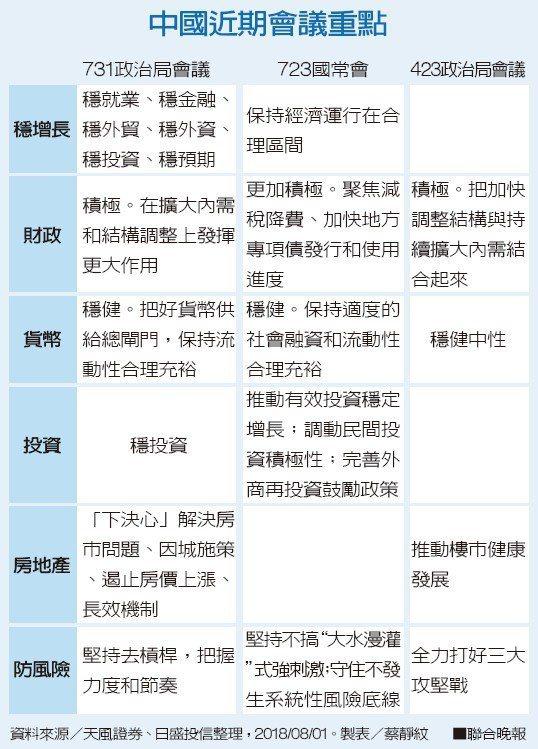 中國近期會議重點資料來源/天風證券、日盛投信整理 製表/蔡靜紋