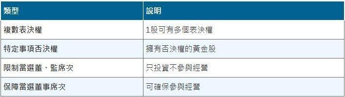 表一、公司法第157條新增特別股種類 (資料來源:經濟部)