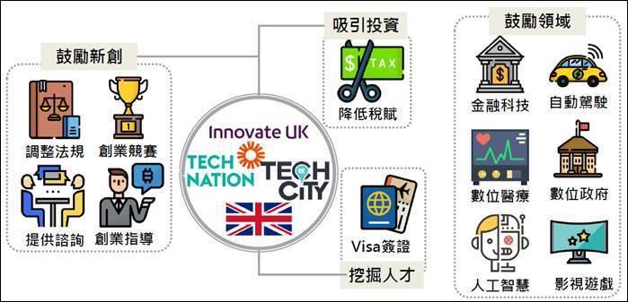 圖一、英國鼓勵創新創業三大政策類型 (資料來源:GOV.UK,MIC整理,201...