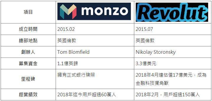 表一、英國倫敦的新型態新創銀行 (資料來源:Monzo、Revolut,MIC整...