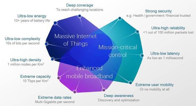 圖2:高通(Qualcomm)描繪的5G技術特徵 (資料來源:Leading t...