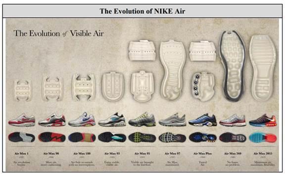 圖3 Nike Air技術演進 (圖片來源: PACER)