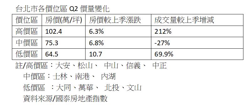 資料來源:國泰房地產指數