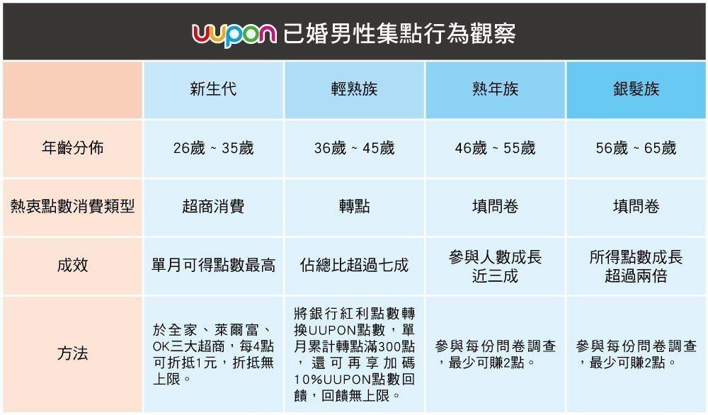 UUPON發佈最新「大數據觀察」,已婚男性中,26歲至35歲者,積極參與超商消費...