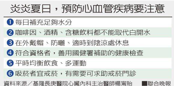 炎炎夏日,預防心血管疾病要注意資料來源/基隆長庚醫院心臟內科主治醫師楊甯貽