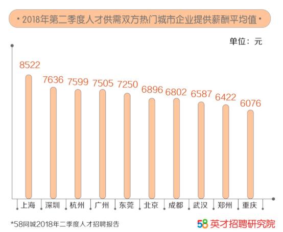 58同城日前發布的《2018年二季度人才招聘報告》,企業提供平均薪資上海最高,為...