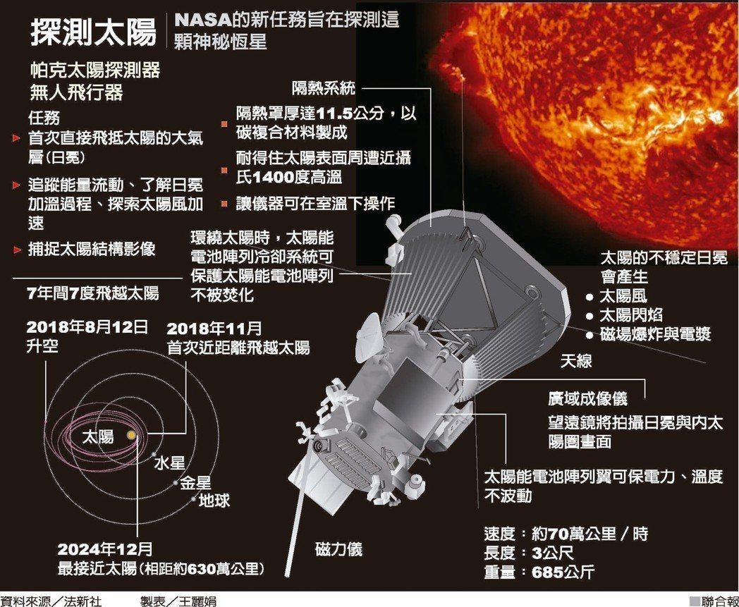 探測太陽NASA的新任務旨在探測這顆神秘恆星資料來源/法新社 製表/王麗...