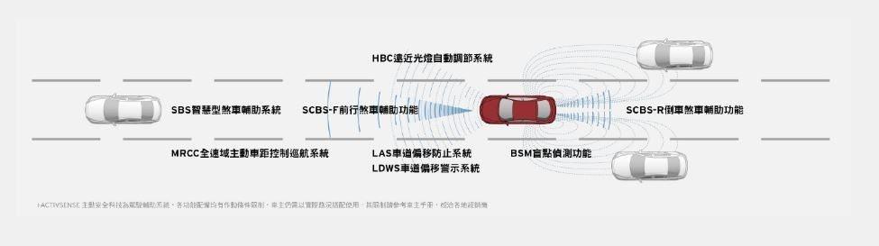 Mazda的i-ACTIVSENSE 主動安全科技。 摘自Mazda