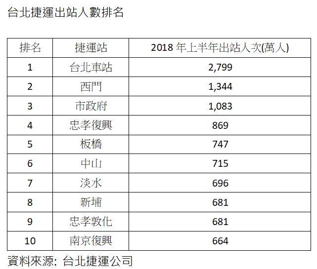 資料來源/台北捷運、中信房屋