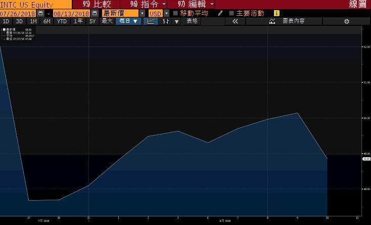 英特爾7月27日公布財報後股價走勢。圖/擷自彭博
