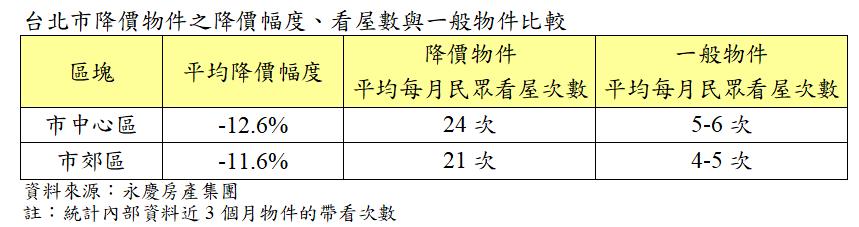台北市降價物件之降價幅度、看屋數與一般物件比較表
